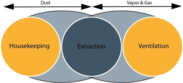 Dust-Vapor-Gas